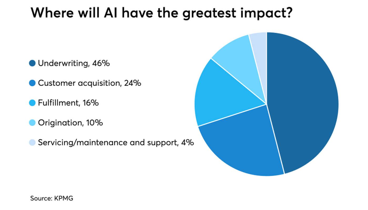 AI's impact on the mortgage industry