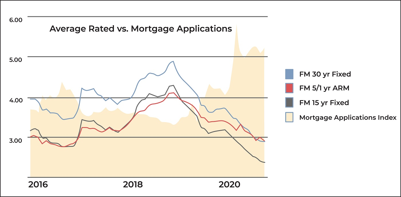 mortgage rates vs application
