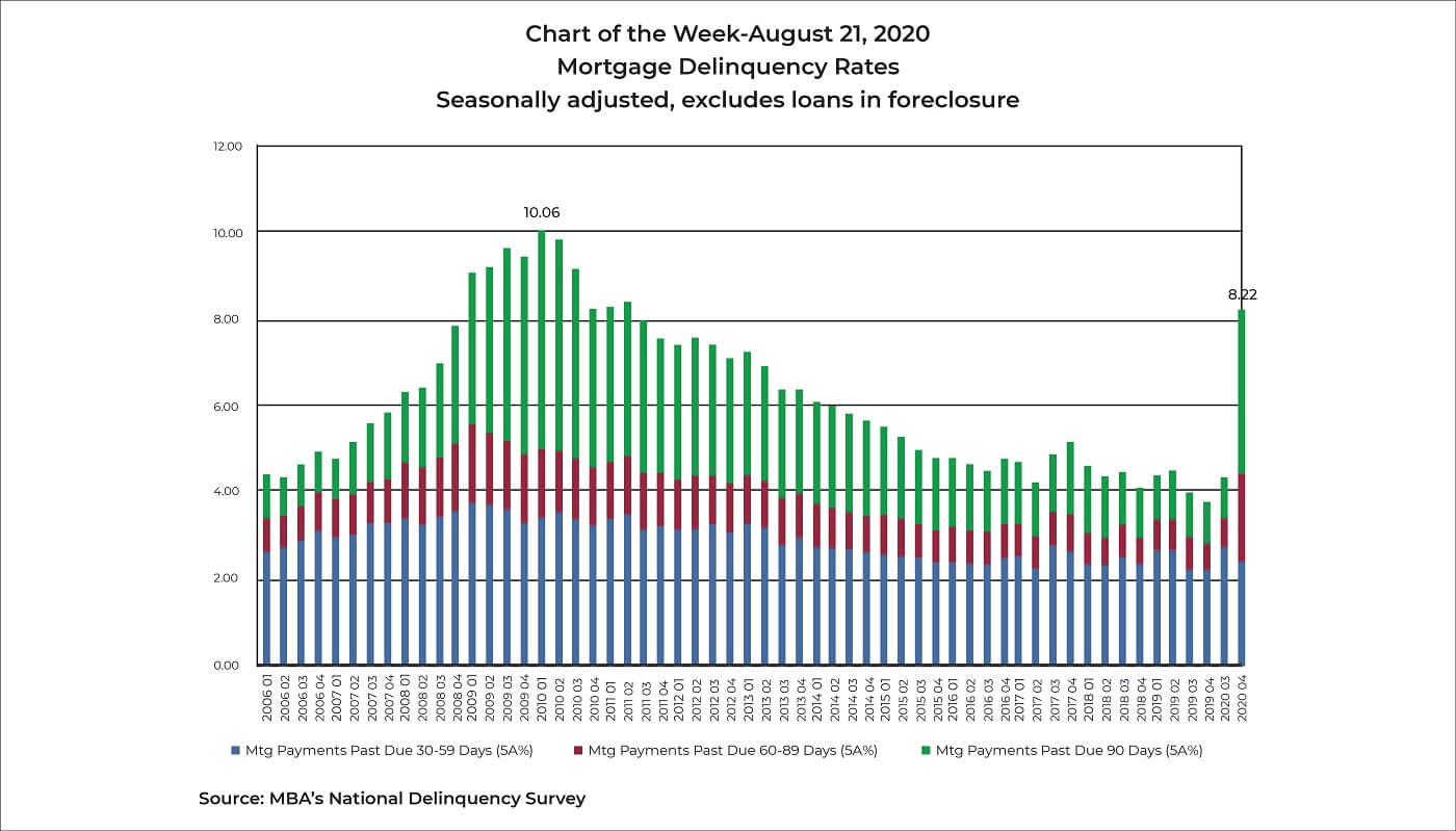 national mortgage delinquency rates